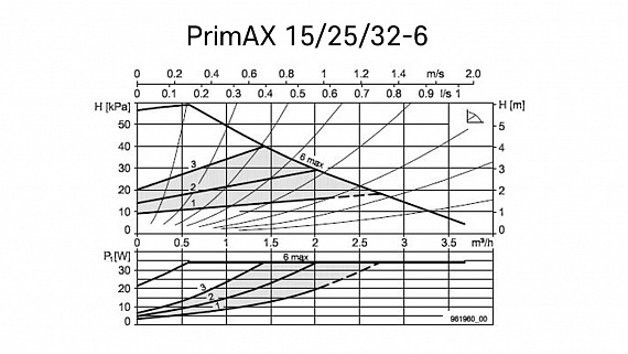 Насос Biral PrimAX